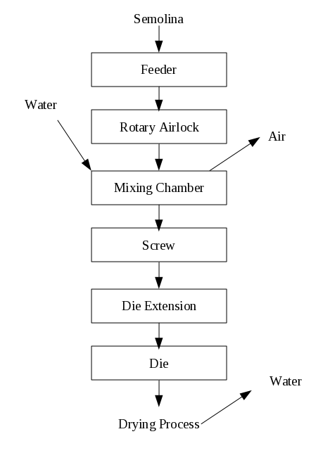 Flow Chart For Cooking Spaghetti